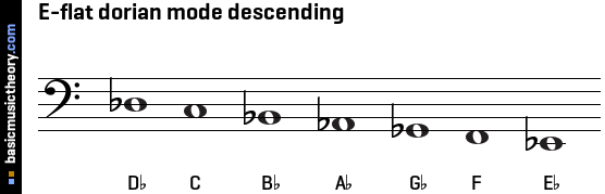 E-flat dorian mode descending