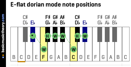 E-flat dorian mode note positions