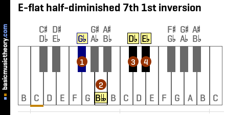E-flat half-diminished 7th 1st inversion