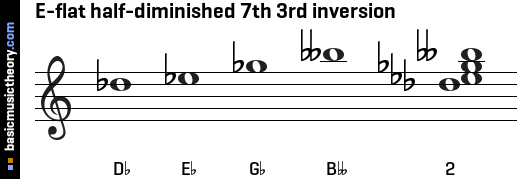 E-flat half-diminished 7th 3rd inversion