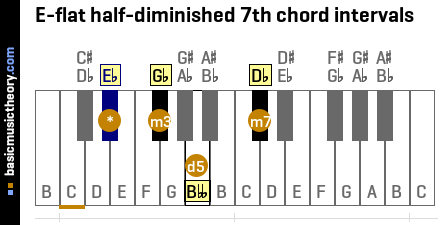 E-flat half-diminished 7th chord intervals