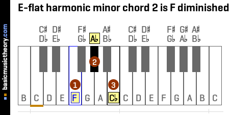 E-flat harmonic minor chord 2 is F diminished