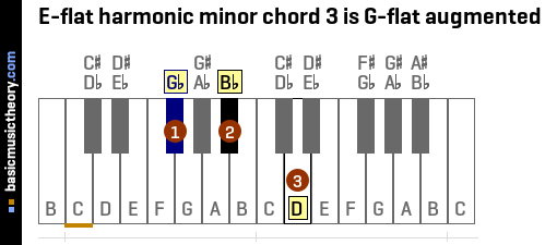 E-flat harmonic minor chord 3 is G-flat augmented