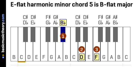 E-flat harmonic minor chord 5 is B-flat major