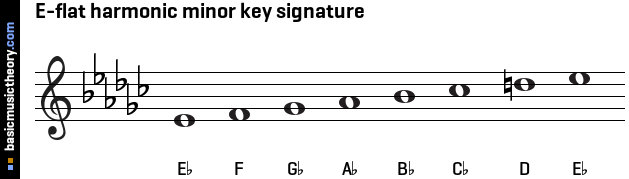 E-flat harmonic minor key signature