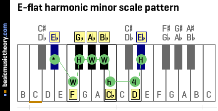 E-flat harmonic minor scale pattern