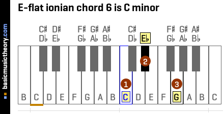 E-flat ionian chord 6 is C minor