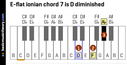 E-flat ionian chord 7 is D diminished