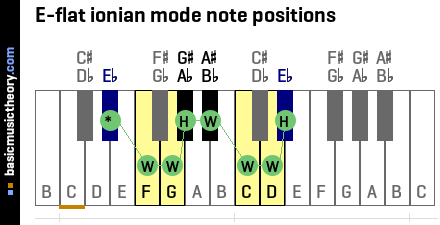 E-flat ionian mode note positions