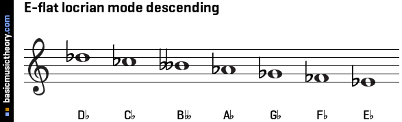 E-flat locrian mode descending