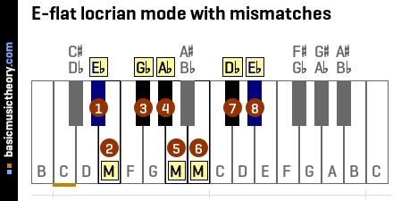 E-flat locrian mode with mismatches
