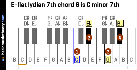 E-flat lydian 7th chord 6 is C minor 7th
