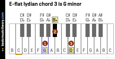 E-flat lydian chord 3 is G minor