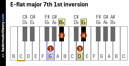 E-flat major 7th 1st inversion