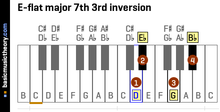 E-flat major 7th 3rd inversion