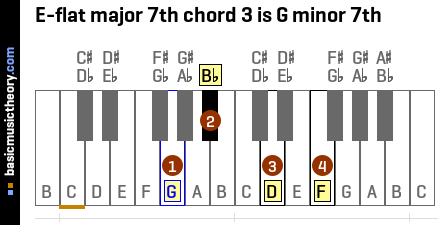 E-flat major 7th chord 3 is G minor 7th