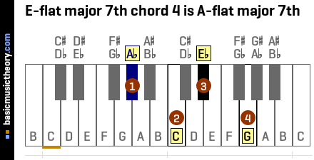 E-flat major 7th chord 4 is A-flat major 7th