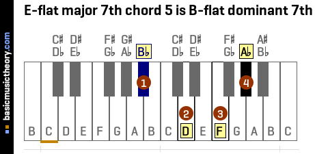 E-flat major 7th chord 5 is B-flat dominant 7th