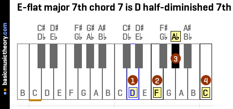 E-flat major 7th chord 7 is D half-diminished 7th