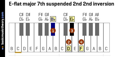 E-flat major 7th suspended 2nd 2nd inversion