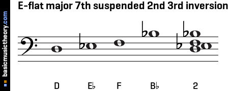 E-flat major 7th suspended 2nd 3rd inversion