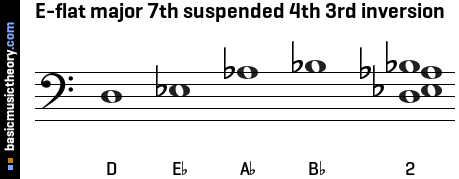 E-flat major 7th suspended 4th 3rd inversion