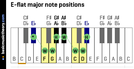 E-flat major note positions