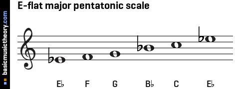 E-flat major pentatonic scale