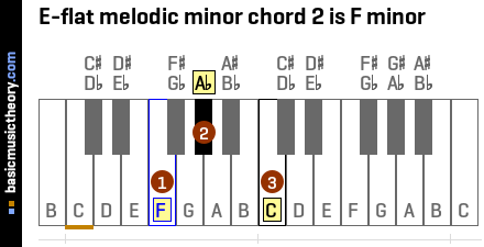 E-flat melodic minor chord 2 is F minor