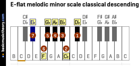 E-flat melodic minor scale classical descending