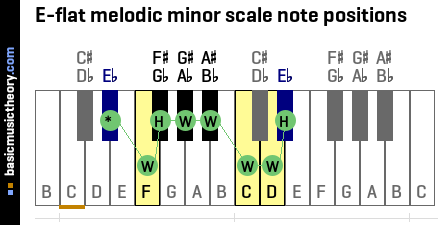 E-flat melodic minor scale note positions