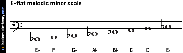 E-flat melodic minor scale