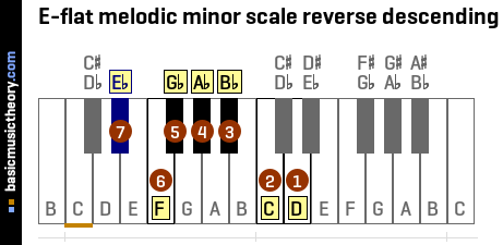 E-flat melodic minor scale reverse descending