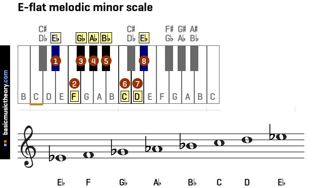 e-flat-melodic-minor-scale