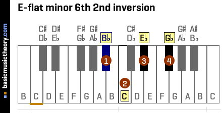 E-flat minor 6th 2nd inversion