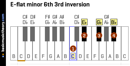 E-flat minor 6th 3rd inversion