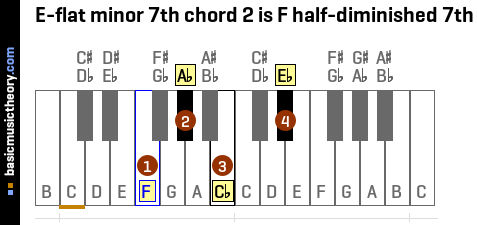 E-flat minor 7th chord 2 is F half-diminished 7th