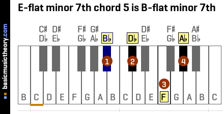 E-flat minor 7th chord 5 is B-flat minor 7th