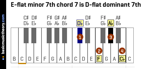 E-flat minor 7th chord 7 is D-flat dominant 7th