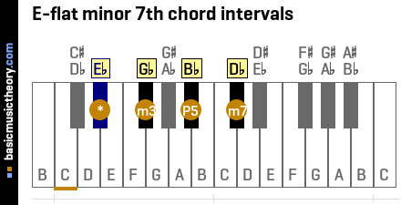 E-flat minor 7th chord intervals