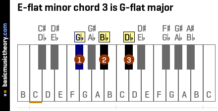 E-flat minor chord 3 is G-flat major
