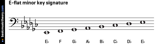 E-flat minor key signature