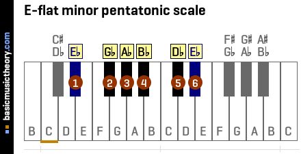 E-flat minor pentatonic scale