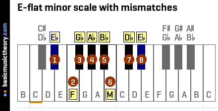 E-flat minor scale with mismatches