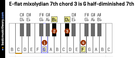 E-flat mixolydian 7th chord 3 is G half-diminished 7th