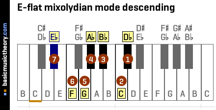 E-flat mixolydian mode descending