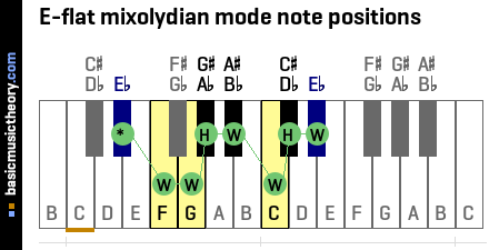 E-flat mixolydian mode note positions