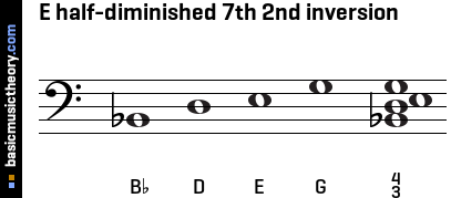 E half-diminished 7th 2nd inversion