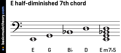 E half-diminished 7th chord