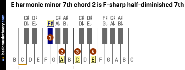 E harmonic minor 7th chord 2 is F-sharp half-diminished 7th